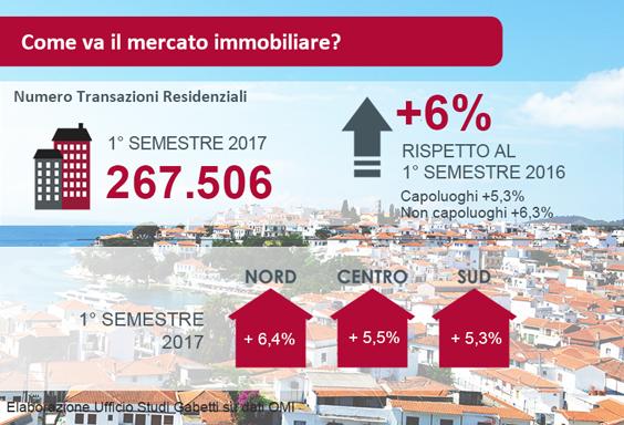 Ultimi dati sul mercato immobiliare residenziale